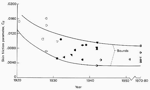 chart illustrating trends in skin friction Parameter from 1920 to 1980