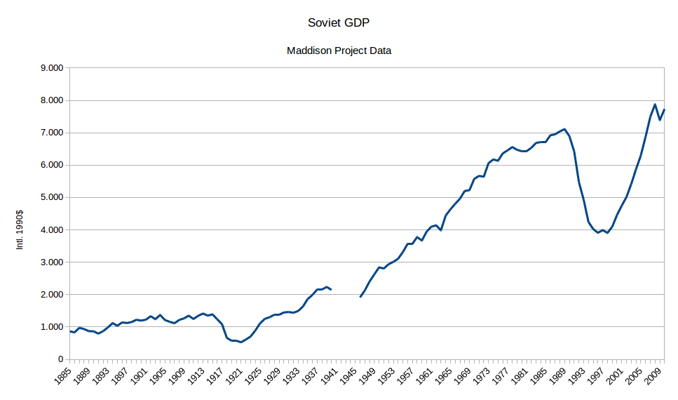 Nintil - The Soviet Union: GDP growth