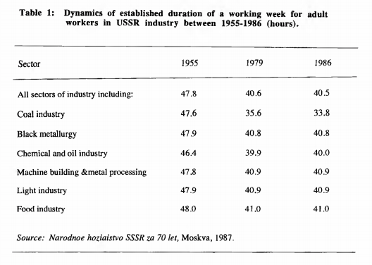Nintil - The Soviet Union: Work and retirement