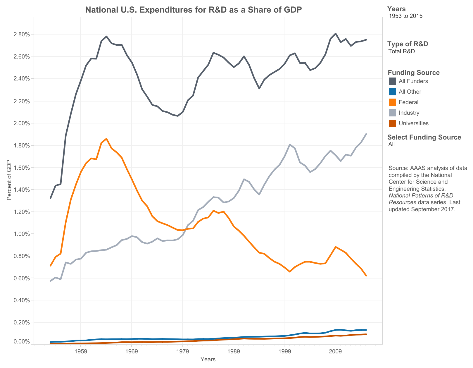 U.S. R&D by GDP.png